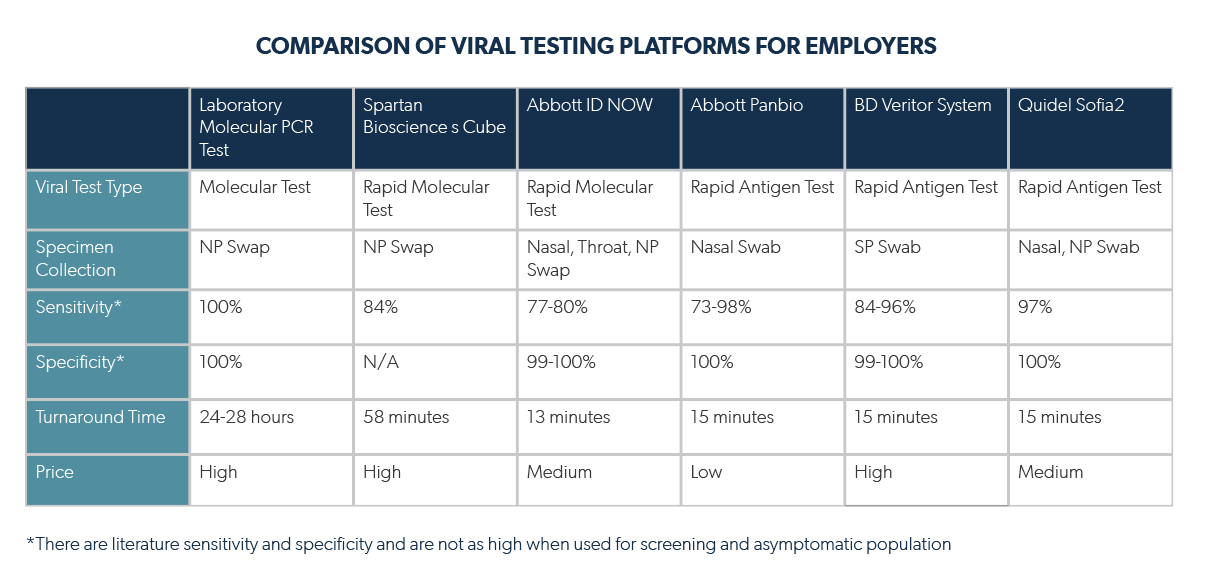COMPARISON OF VIRAL TESTING PLATFORMS FOR EMPLOYERS